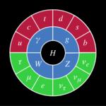 Standard Model Diagram